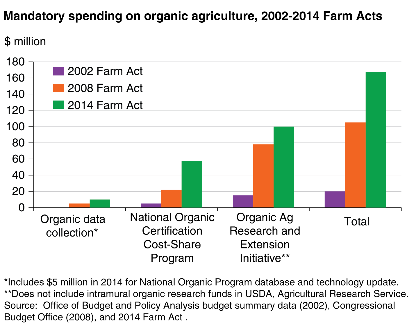 Usda Ers Organic Provisions In The 2014 Farm Act