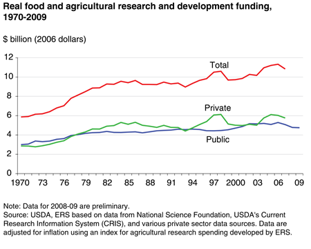 Real food and agricultural research and development funding, 1970-2009