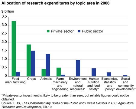 Allocation of research expenditures by topic area in 2006