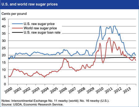 U.S. sugar prices now more closely linked to world prices