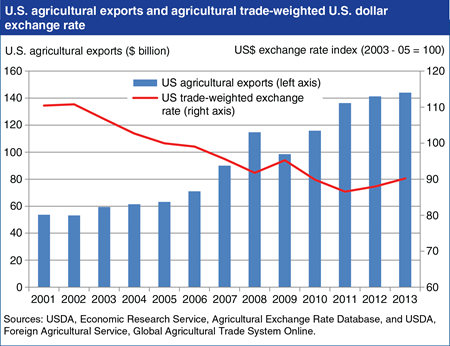 U.S. agricultural exports rose as U.S. dollar depreciated