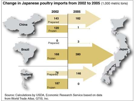 Change in Japanese pork imports from 1996 to 2005