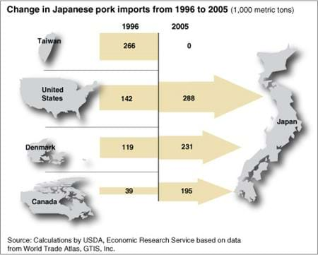 Change in Japanese poultry imports from 2002 to 2005