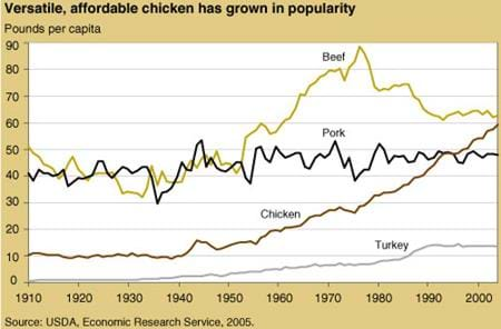 Versatile, affordable chicken has grown in popularity