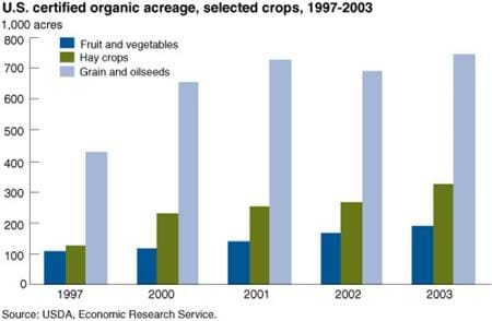 U.S. certified organic acreage, selected crops, 1997-2003