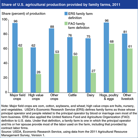 Family farms dominate U.S. production of major field crops and hogs, poultry, eggs