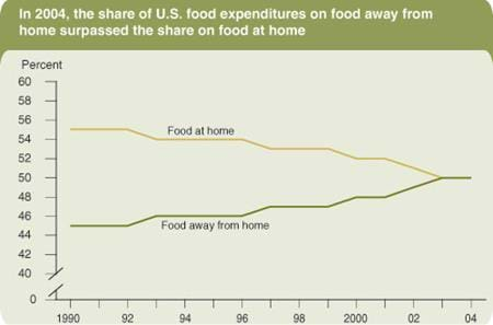 In 2004, the share of U.S. food expenditures on food away from home surpassed the share on food at home