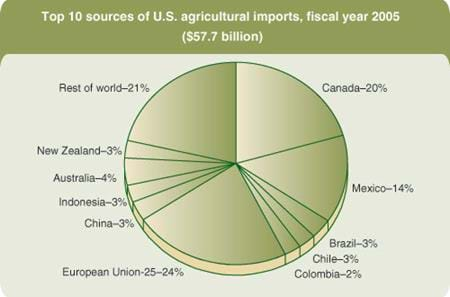 Top 10 sources of U.S. agricultural imports, fiscal year 2005