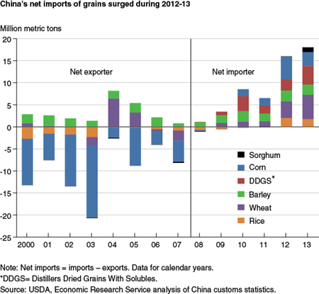 China's net imports of grains surged during 2012-13