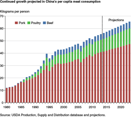 Continued growth projected in China's per capita meat consumption