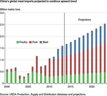 China's global meat imports projected to continue upward trend