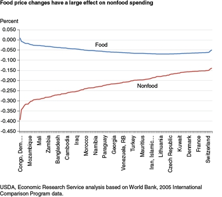 Food price changes have a large effect on non-food spending