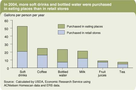 In 2004, more soft drinks and bottled water were purchased in eating places than in retail stores