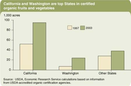 California and Washington are top States in certified organic fruits and vegetables