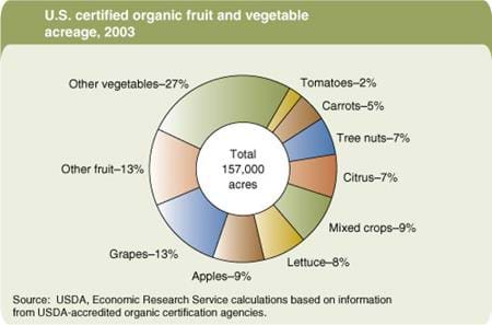 U.S. certified organic fruit and vegetable acreage, 2003