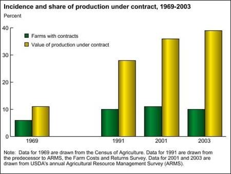 Incidence and share of production under contract, 1969-2003