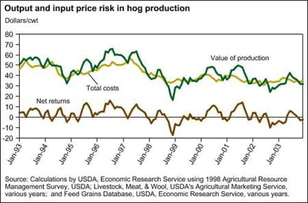 Output and input price risk in hog production
