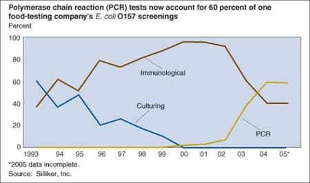 Polymerase chain reaction (PCR) tests now account for 60 percent of one food-testing company's E. coli O157 screenings