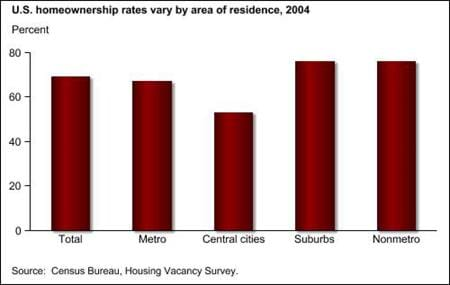 U.S. homeownership rates vary by area of residence, 2004