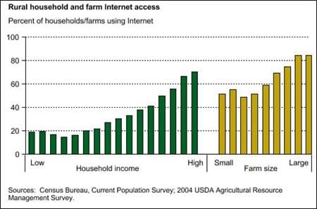 rural household and farm Internet access