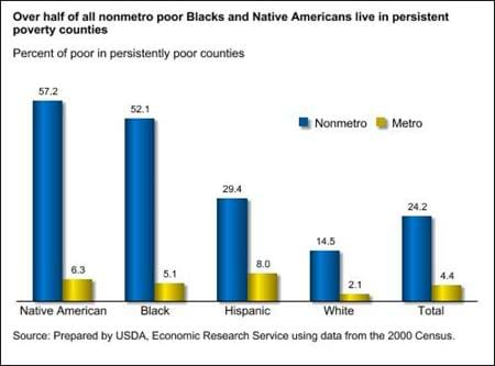 Minorities with incomes above the poverty threshold