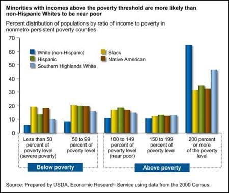 Over half of all nonmetro poor Blacks and Native Americans live in persistent poverty counties