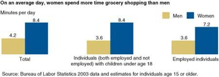 On an average day, women spend more time grocery shopping than men