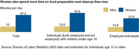 Women also spend more time on food preperation and cleanup than men