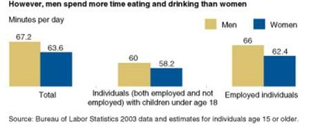 However, men spend more time eating and drinking then women
