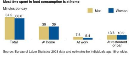 Most time spent in food consumption is at home