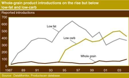 Whole-grain product introductions on the rise but below low-fat and low-carb