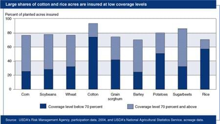 Large shares of cotton and rice acres are insured at low coverage levels