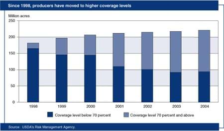 Since 1998, producers have moved to higher coverage levels