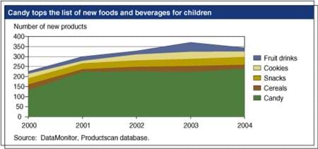 Candy tops the list of new foods and beverages for children