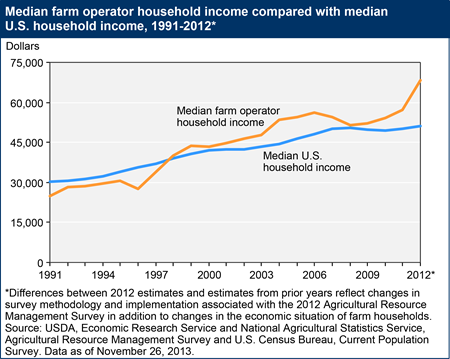 Median farm household income has exceeded median U.S. household income in recent years