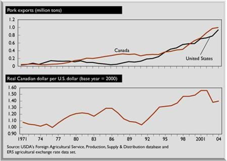 pork exports, U.S. and Canada; Real Canadian dollar per U.S. dollar (base year=2000)