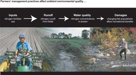 Farmers' management practices affect ambient environmental quality