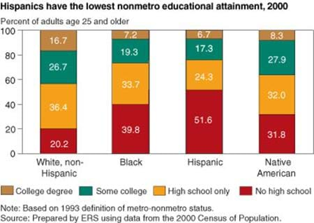 Hispanics have the lowest educational attainment, 2000