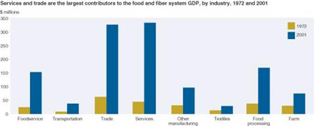 services and trade are the largest contributors to the food and fiber system GDP, by industry, 1972 and 2001