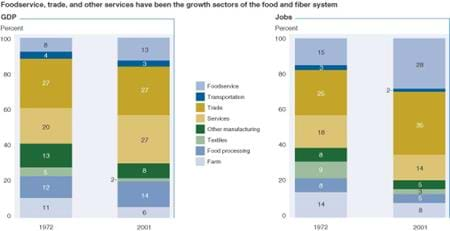foodservice, trade, and other services have been the growth sectors of the food and fiber system