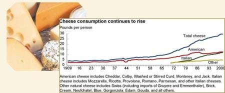 Image of cheese and chart showing cheese consumption continues to rise