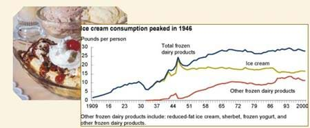 Image of ice cream and chart showing ice cream consumption peaked in 1946