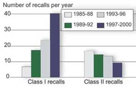 Class I recalls rose dramatically in 1997-2000 but Class II recalls declined...