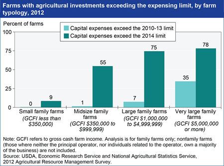 Limits on capital expensing could affect farmers' capital purchase decisions