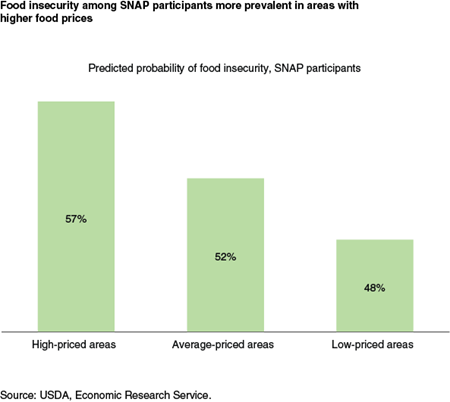Food insecurity among SNAP participants more prevalent in areas with higher food prices