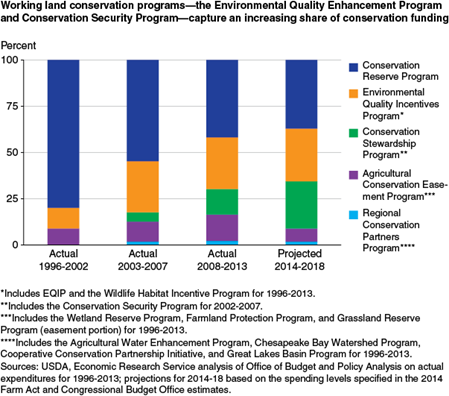 Working land conservation programs-the Environmental Quality Enhancement Program and Conservation Security Program-capture an increasing share of conservation funding