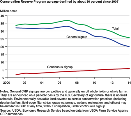 Conservation Reserve Program acreage declined by about 30 percent since 2007