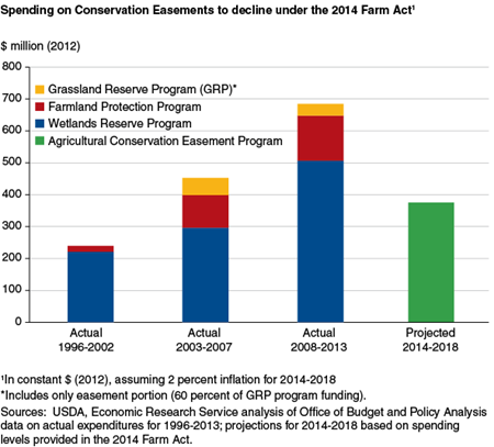 Spending on Conservation Easements to decline under the 2014 Farm Act