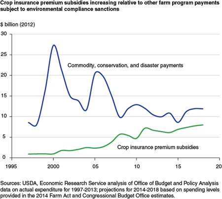 Crop insurance premium subsidies increasing relative to other farm program payments subject to environmental compliance sanction