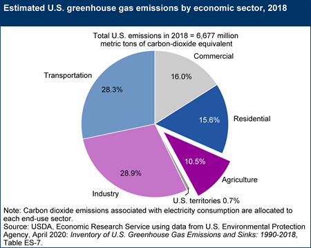Estimated U.S. greenhouse gas emissions by economic sector, 2018